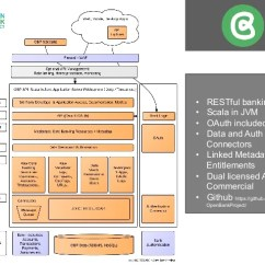 Jvm Architecture Diagram Simplicity Sunstar Wiring Open Bank Project Workshop At Api Days, Banking And Fintech, Lon…
