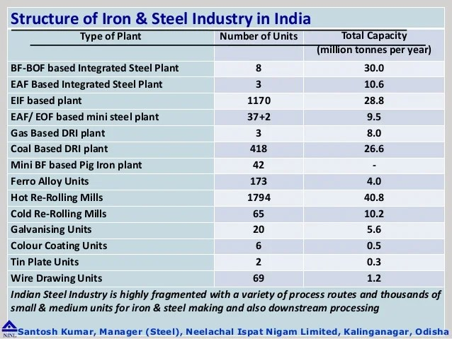 also operational management in steel plant rh slideshare
