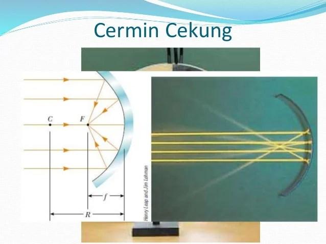 Optikal geometri Kelas X