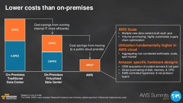 diagram of hypervisor 2005 660 raptor wiring optimizing total cost ownership for the aws cloud