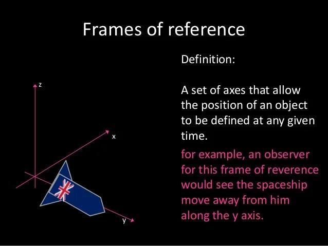 Fine Define Inertial Frame Of Reference Embellishment - Custom ...