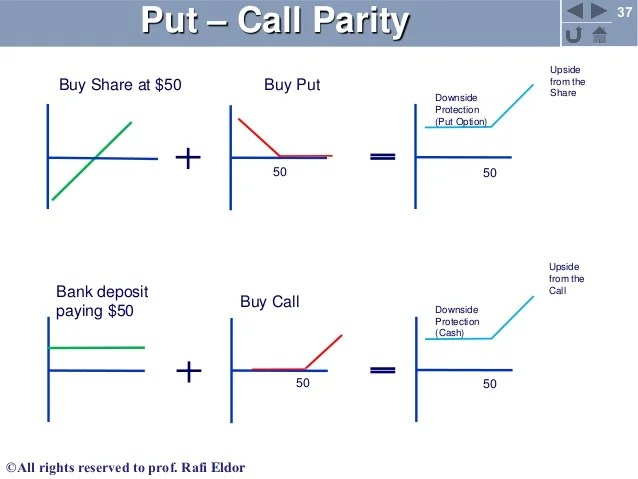 Put call parity in options, classification of indian stock