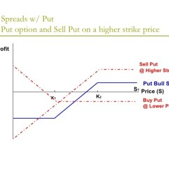 Butterfly Spread Option Payoff Diagram Dometic 2652 Wiring Options Trading Strategies 31 Bull Spreads