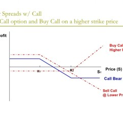 Butterfly Spread Option Payoff Diagram Painless Switch Panel Wiring Options Trading Strategies