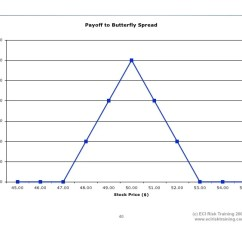 Butterfly Spread Option Payoff Diagram Pork Butcher Cuts Strategies To
