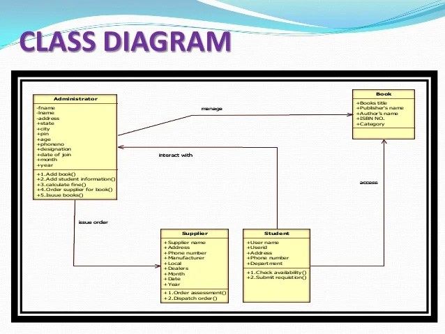 er diagram for library management system project blank venn word document ppt