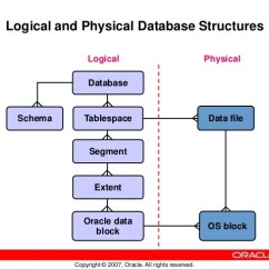 Oracle Database 11g Architecture Diagram With Explanation Blower Motor Resistor Wiring Ppt 28