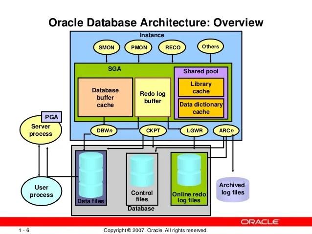 oracle database 11g architecture diagram with explanation humerus bone ppt