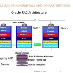 Oracle Rac Architecture Diagram Origami Eagle Instructions Clusterware And Private Network Considerations - Practical Per…