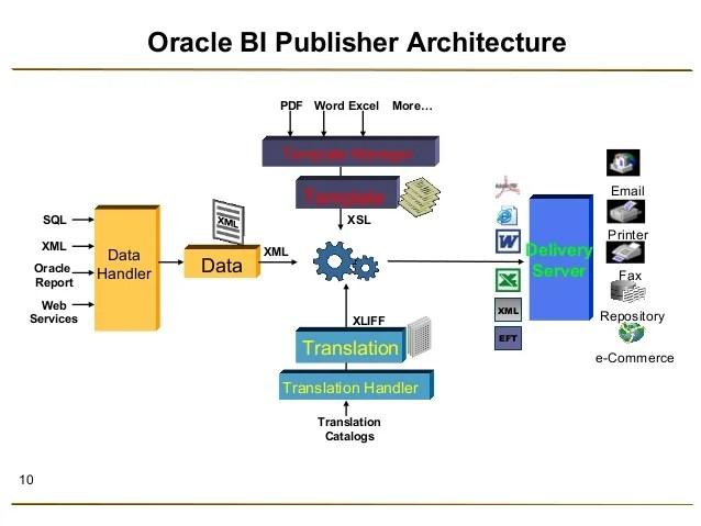 obiee architecture diagram pj wiring oracle xml publisher / bi