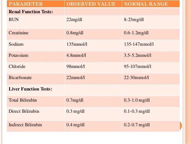 Blood Sodium Levels Normal Range
