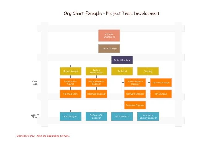 Org chart example project team also guide rh slideshare