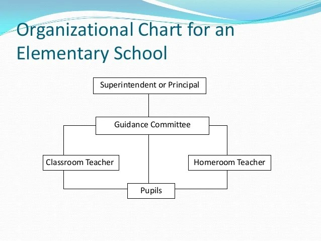 Organizational chart of guidance in high school principal also org and admin rh slideshare