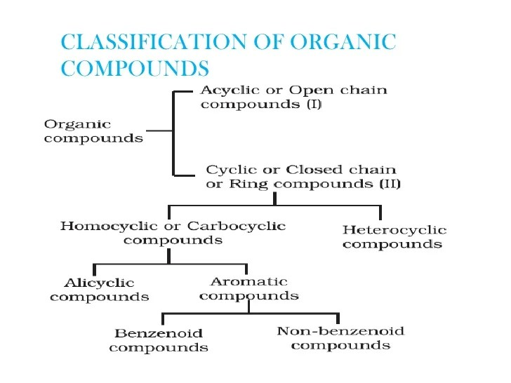 Some examples are also organic chemistry for class xi cbse rh slideshare