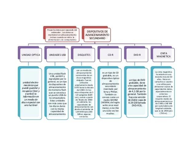 Organigrama mapas conceptuales y mentales diagramas de flujo