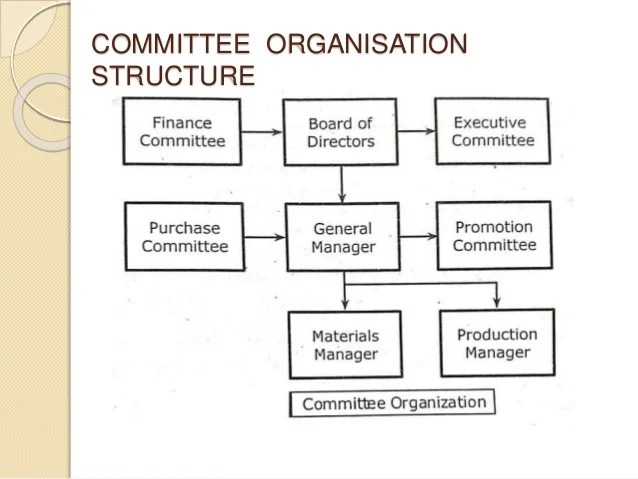 Example of committees organisation is as given below also structures rh slideshare