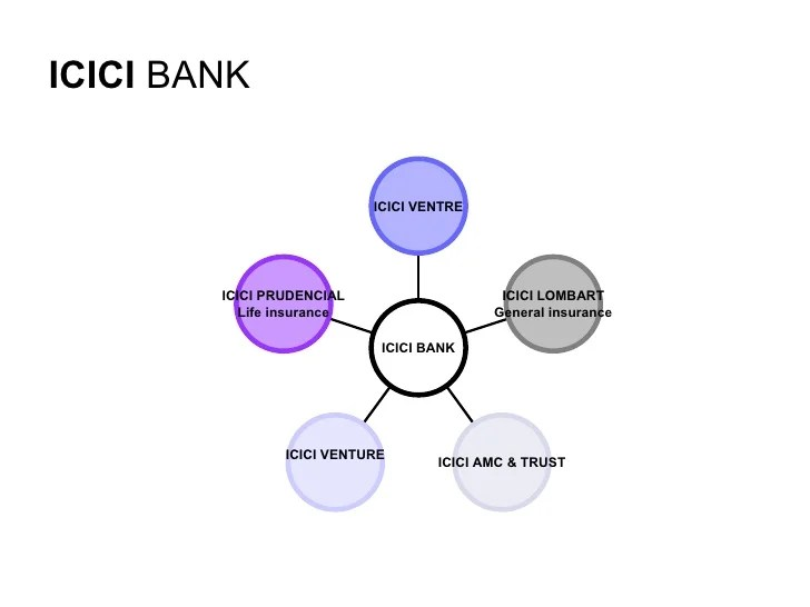 Icici bank also organisational structure of financial sector rh slideshare