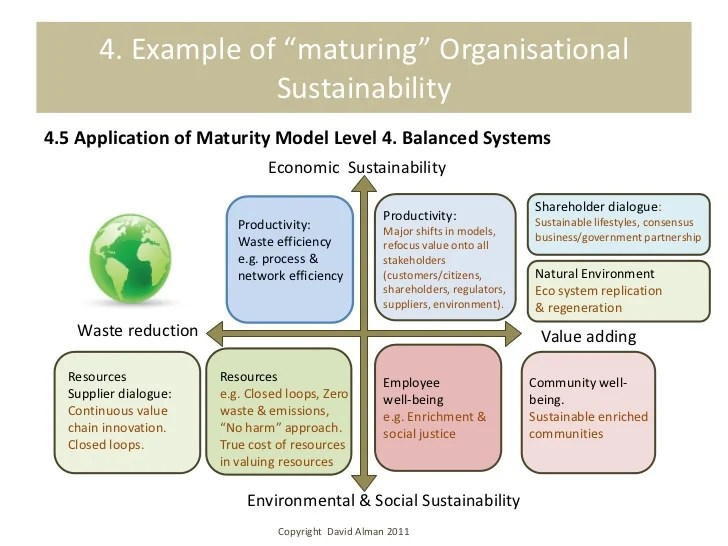 Social Business Maturity Model - Resume Examples   Resume
