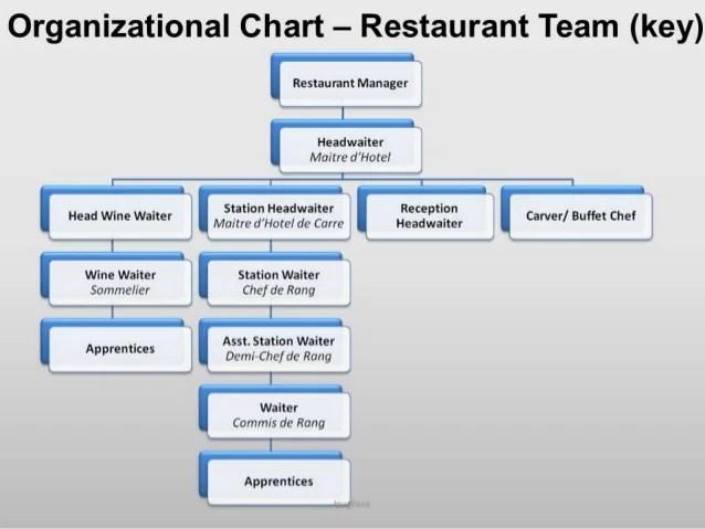Restaurant also organisationduties and attributes of food beverage staff rh slideshare