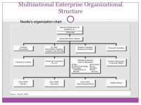 Organisation structures (2)