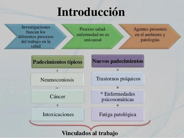 Organización Laboral, Exigencias Y Enfermedad