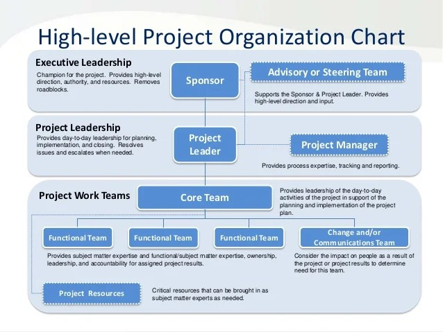 Project organization chart roles  responsibilities matrix add name also rh slideshare