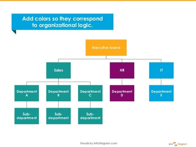 It department  also how to present organizational structure attractively rh slideshare