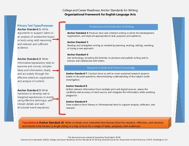 Framework for the Common Core Anchor Standards in Writing