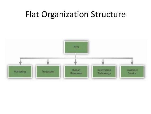 boundary less organizational structure also rh slideshare