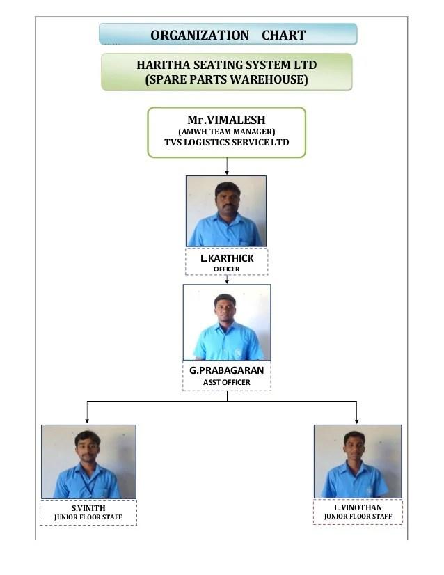 Organization chart haritha seating system ltd spare parts warehouse mrmalesh amwh also rh slideshare