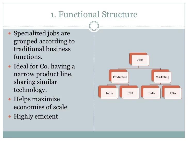 Matrix division structure also organization in international business rh slideshare