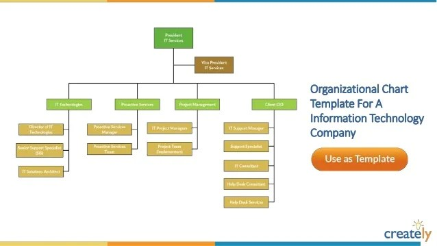 Holding company structure organizational chart template also templates by creately rh slideshare