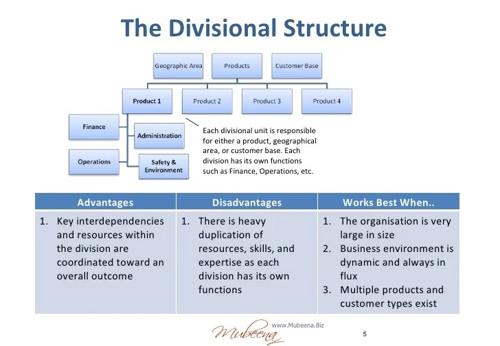 each isional also organisation structure rh slideshare