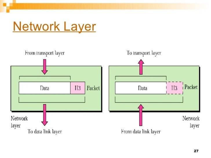 OSI Model Of Networking