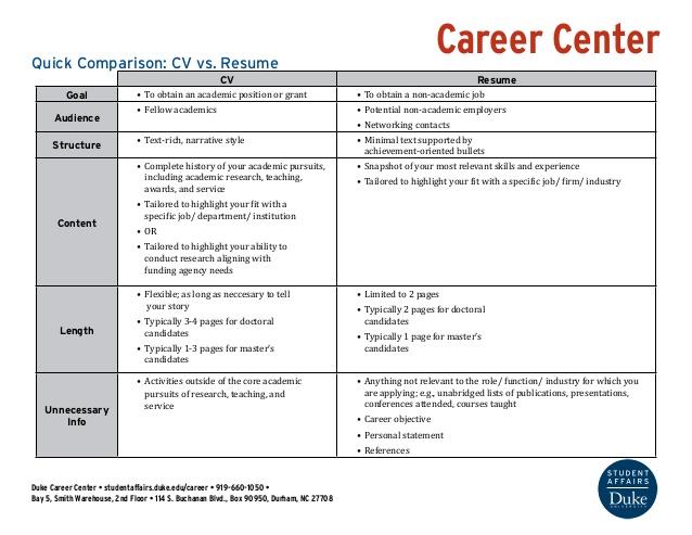 Resume Vs Cv | Curriculum Vitae Europass Esempio Inglese
