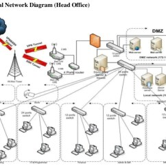 Dmz Network Diagram With 3 Ac Psc Wiring Wan Design Project Logical Head Office