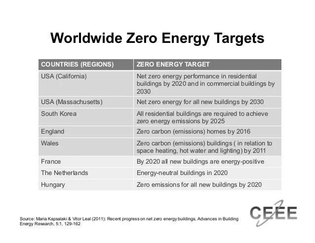 013 20160726 Overview Of Net Zero Energy Buildings In The Us