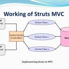 Mvc Struts Architecture Diagram Apollo 65 Wiring Overview Of Framework 9 Working