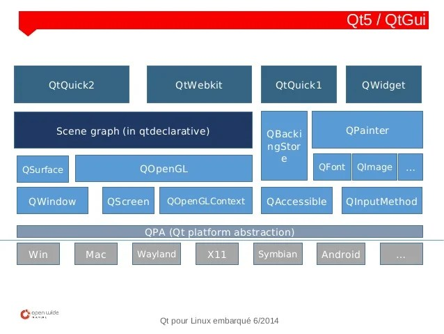 Qt4 et 5 pour Linux embarqué