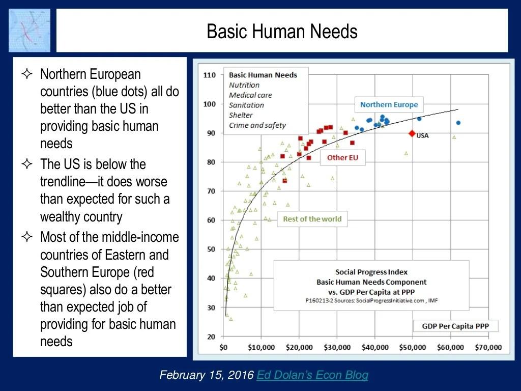 Basic Human Needs Northern