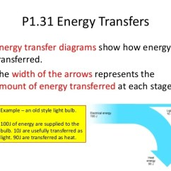 What Is An Energy Transfer Diagram Pioneer Dxt X2669ui Wiring Pictures Of Thermal Kidskunst Info P1 Revision Powerpoint
