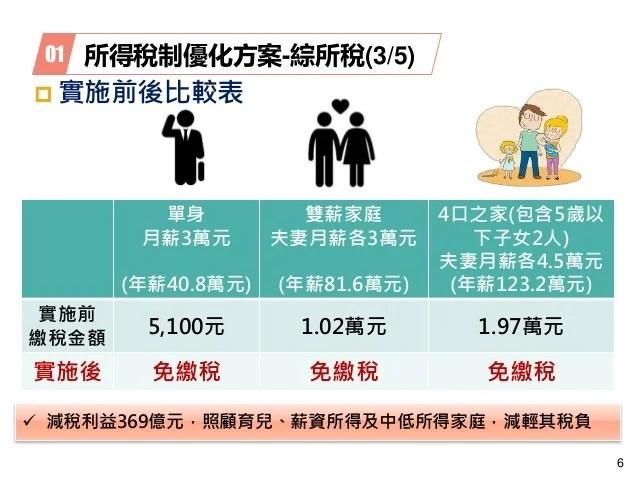 20190411【簡報】財政部:「107年度所得稅結算申報優化措施」。