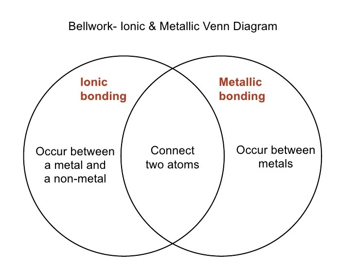 venn diagram of ionic and covalent bonds bravo 1 outdrive parts lecture 8 vs
