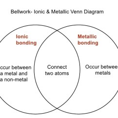 Venn Diagram Of Ionic And Covalent Bonds Clarion Marine Radio Wiring Lecture 8.1- Vs.