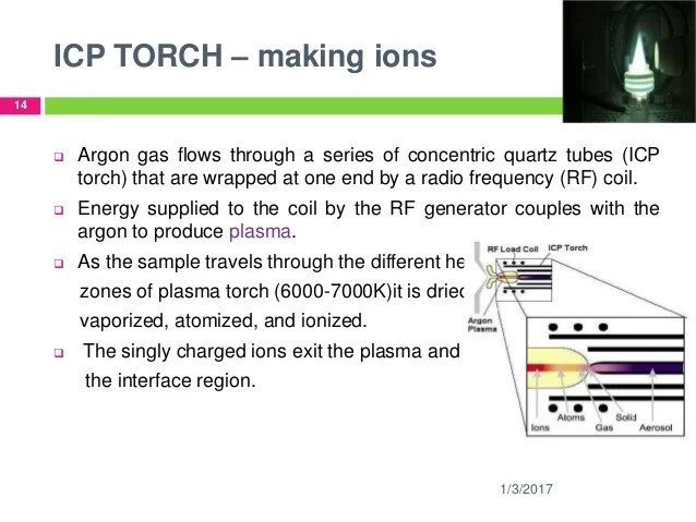 icp torch in diagram 1998 ford expedition radio wiring elemental analysis trace metals by ms