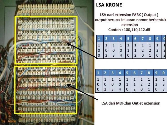 twisted pair wiring diagram 1975 cb750 pabx & telkom