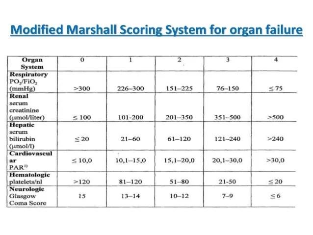 modified sofa score calculator braxton scores | société royale belge de gastro-entérologie