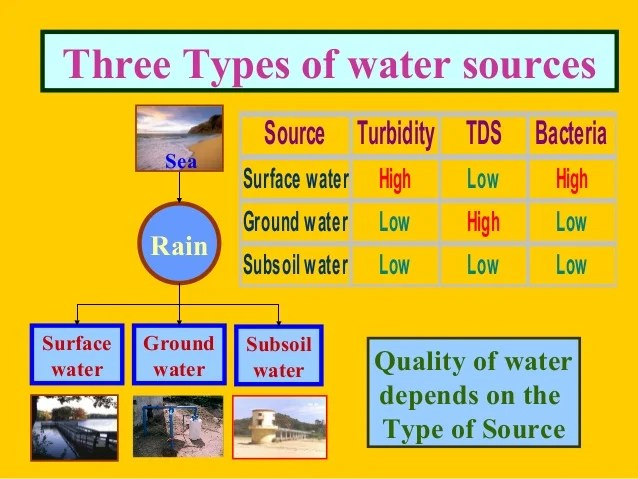 Water contaminants micro substancesorganisms suspended dissolved matter also delhi quality management dr  mariappan twad rh slideshare