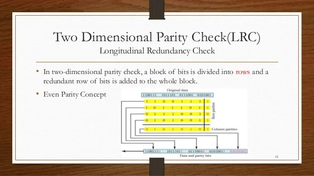 Parity checkError Detecting Codes