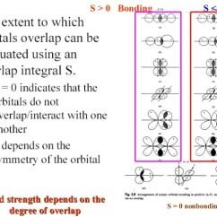 Molecular Orbital Diagram For He2 U Verse Home Wiring Part I